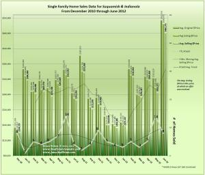 Graph of home Sales in Indianola & Suquamish Dec2010_through_Jun2012