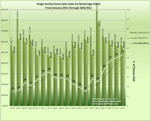Graph of Bainbridge Island Home Sales Data and Trends for July_2012