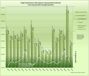 Graph of Home Sales January 2011 through July 2012 for Indianola & Suquamish