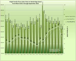 Home Sales Trends and Prices for Bainbridge Island September 2012