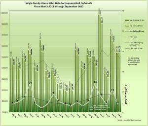 Graph of Home Sales Trends for Indianola and Suquamish September 2012