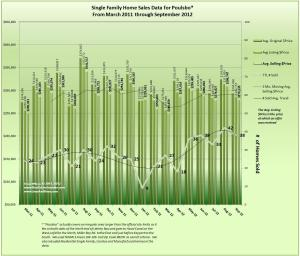 Home Sales Trends for Poulsbo September 2012