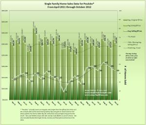 Graph of Poulsbo Home Sales, Prices & Trends for October 2012 & 18 Mo Prior
