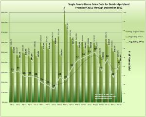 Bainbridge Island Home Sales, Trends & Prices December 2012 & 18 Months Prior