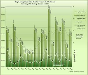 Graph of Sales, Prices & Trends for Indianola & Suquamish December 2012