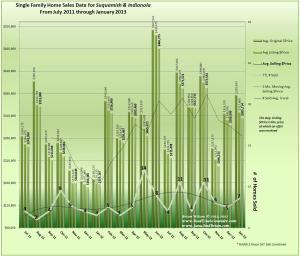 January 2013 Home Sales & Trends Indianola & Suquamish