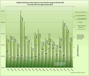Kingston, Port Gamble & Hansville 19 Months & Prior Real Estate Trends