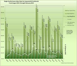 February 2013 Real Estate Sales, Prices & Trends Indianola & Suquamish