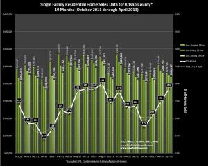 graph of Kitsap County Home Sales Data for April 2013