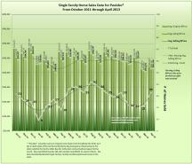 graph of Poulsbo home sales data for April 2013