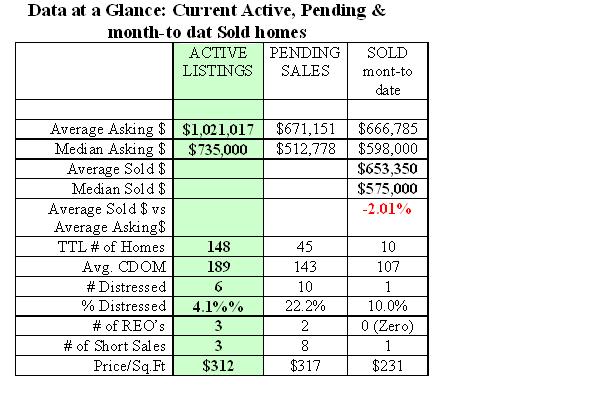 table showing Current Salt Waterfront Market Activity in Kitsap as of Sept 20, 2013