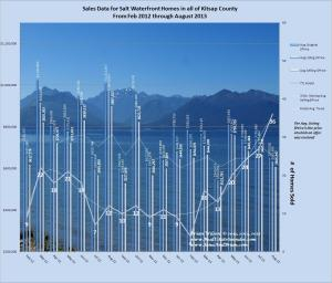 Graph of Salt Waterfront Home Sales Data Feb2012 - August2013