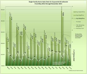 Home Sales Trends Indianola & Suquamish November 2013