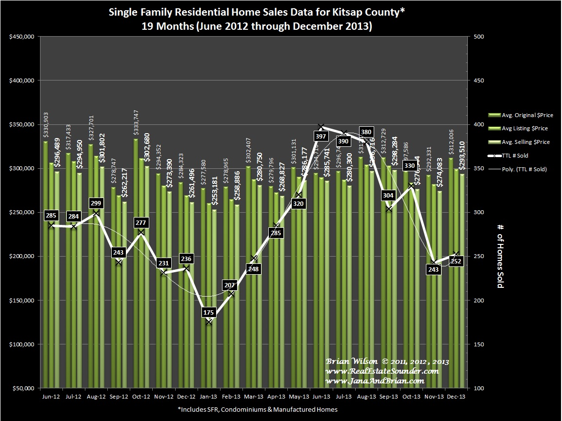 Kitsap county end of year real estate report 2013 real for Kitsap septic