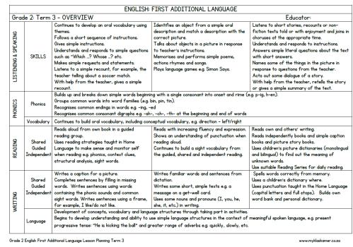 small resolution of Lesson Planning English First Additional Language Grade 2 Term 3 » My  Klaskamer deur Kobie Kleynhans