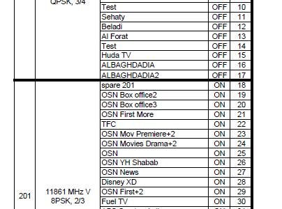 ترددات النايل سات 2018 الجديدة كاملة باسماء القنوات Pdf