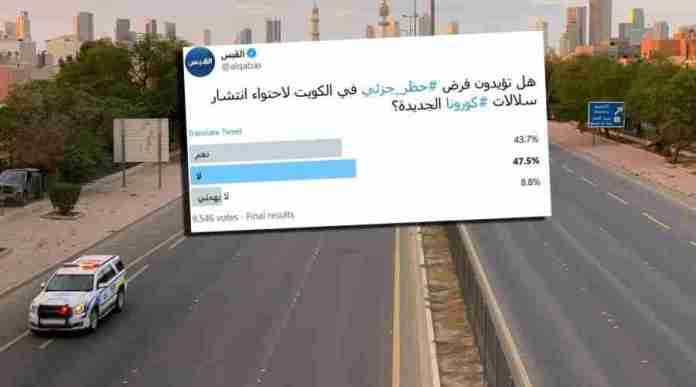 A survey conducted by Al-Qabas local media on its Twitter account, in which 9546 people participated, revealed that 47.5% of the respondents reject the imposition of a partial ban in Kuwait.
