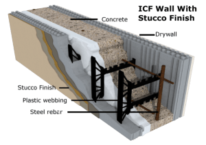 Pro/Cons using Insulating Concrete Forms for Custom Homes
