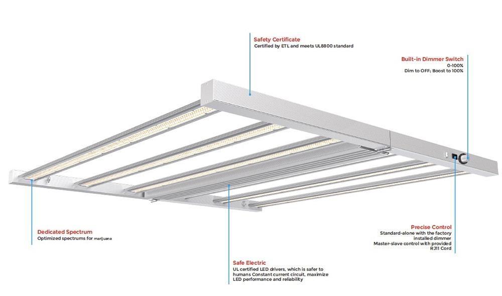 LED Grow Light spec