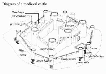 Medieval Castle Anatomy 101 My Literary Quest