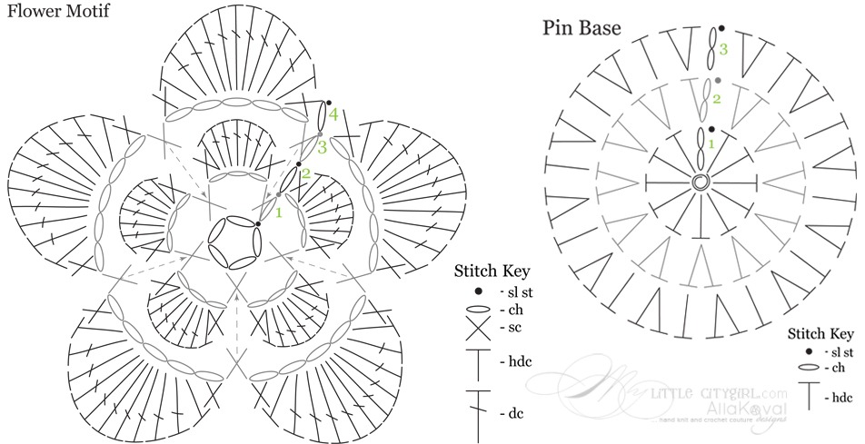 Trade Secrets à la Koval. Crochet Symbol Charts with Adobe