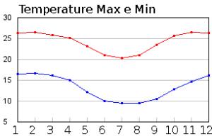 Temperature medie a Antananarivo