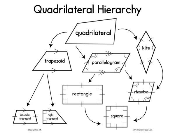 Quadrilateral Hierarchy Bulletin Board