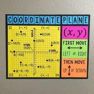 Coordinate Plane Poster