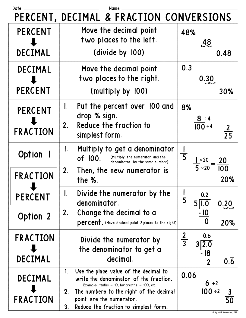 small resolution of My Math Resources - Percent