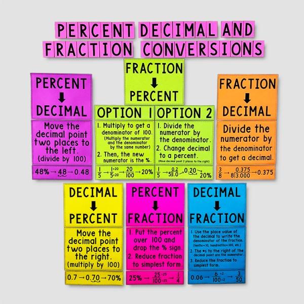 Percent, Decimal, & Fraction Conversions Poster