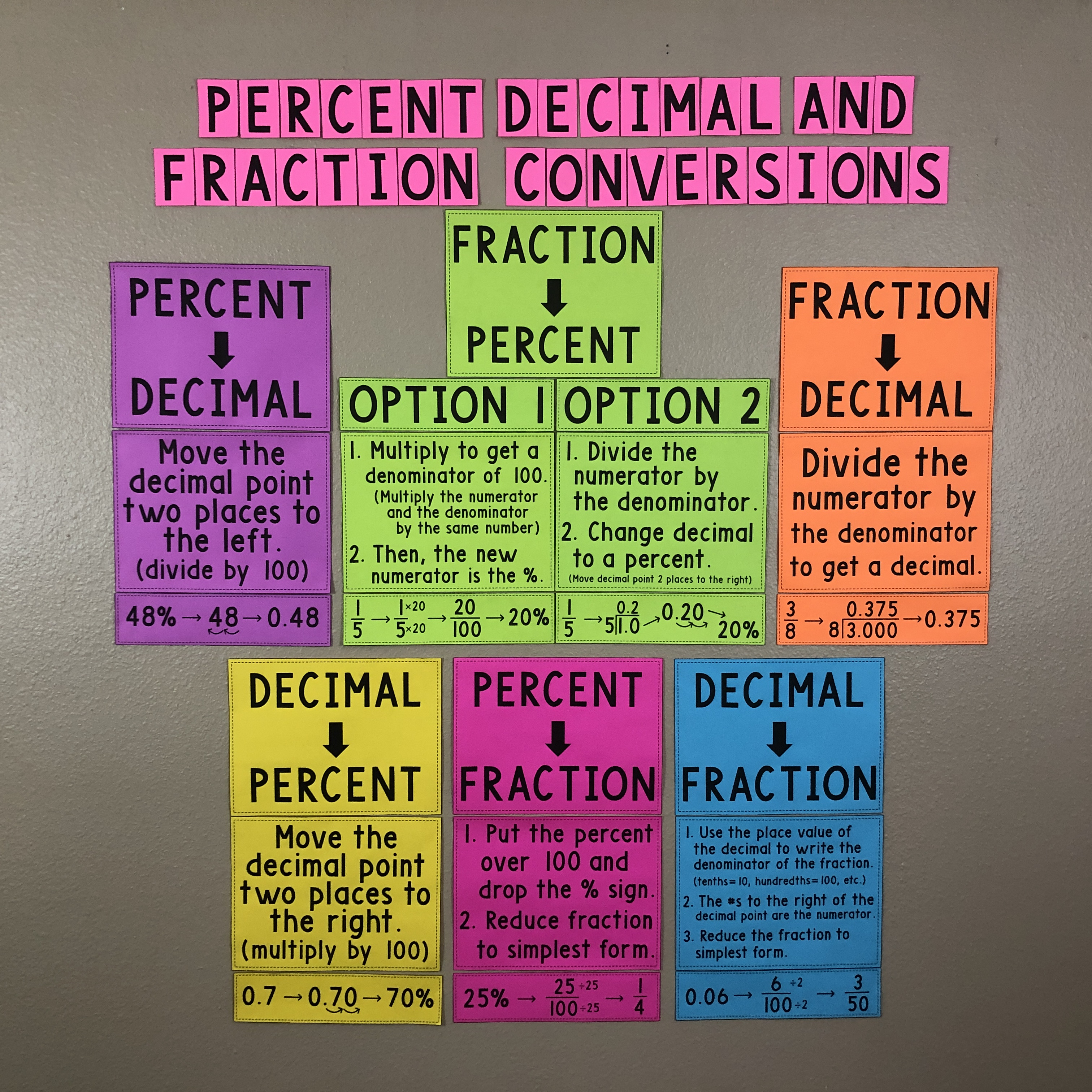 My Math Resources - Middle School Math Teacher Resources - Posters [ 1440 x 1440 Pixel ]