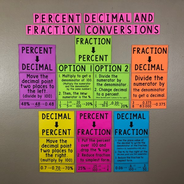 Percent Decimal Fraction Conversions