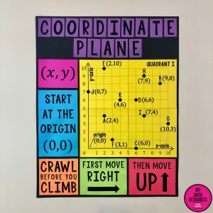 One Quadrant Coordinate Plane Poster