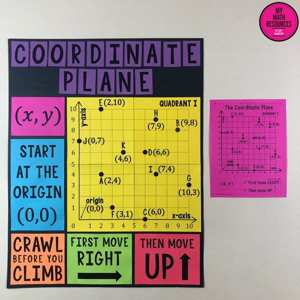 One Quadrant Coordinate Plane Poster