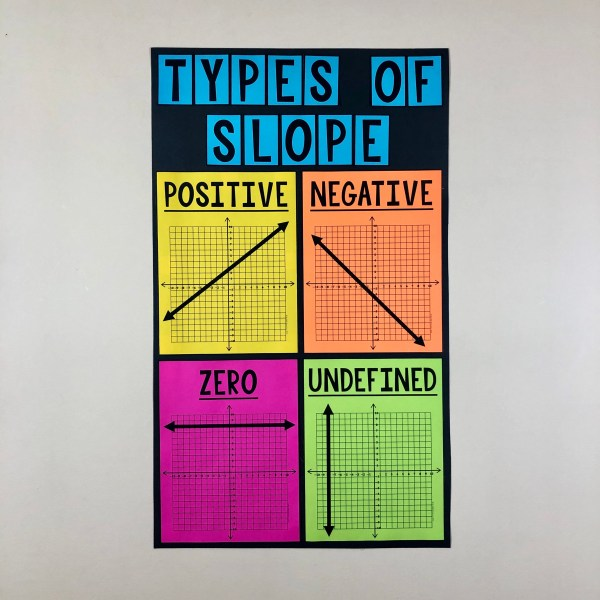 Types of Slope Poster