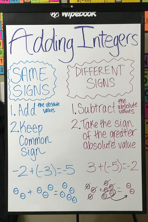 Adding Integers Anchor Chart  The Wipebook Flipchart is a MUST HAVE for all Eco-Friendly Teachers that use flipcharts.  The Wipebook is an erasable flipchart!  Think of it like a pack of 10 flexible whiteboards.  Perfect for creating anchor charts or just for increasing the whiteboard space in your room!