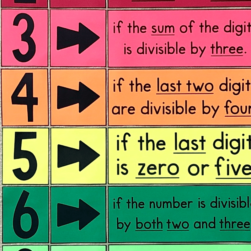 This divisibility rules poster is a MUST HAVE poster for any 4th, 5th, or 6th grade math class.  It will look BEAUTIFUL on your wall and it will help your students with division.