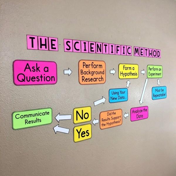 Scientific Method Bulletin Board Poster