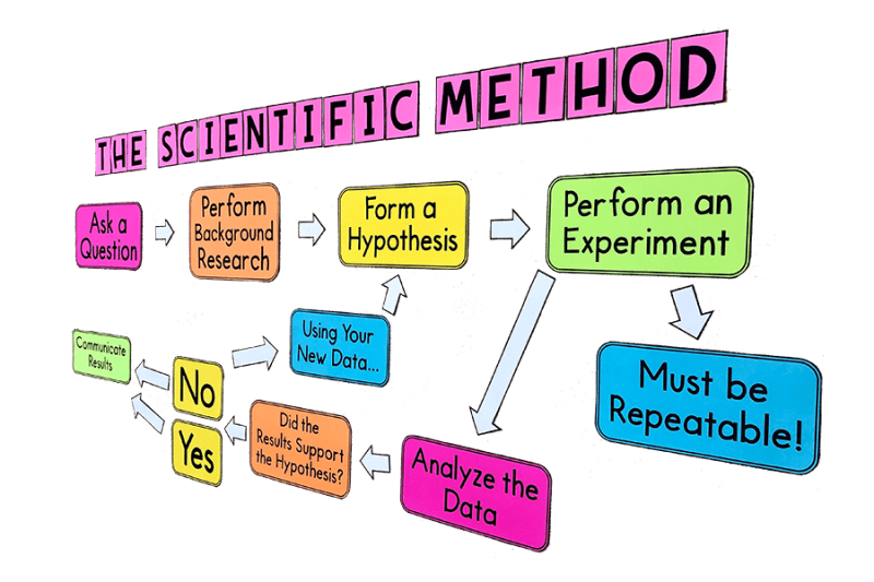 This LARGE scientific method bulletin board poster will look GREAT in any science classroom.  This science anchor chart can be created with any printer!