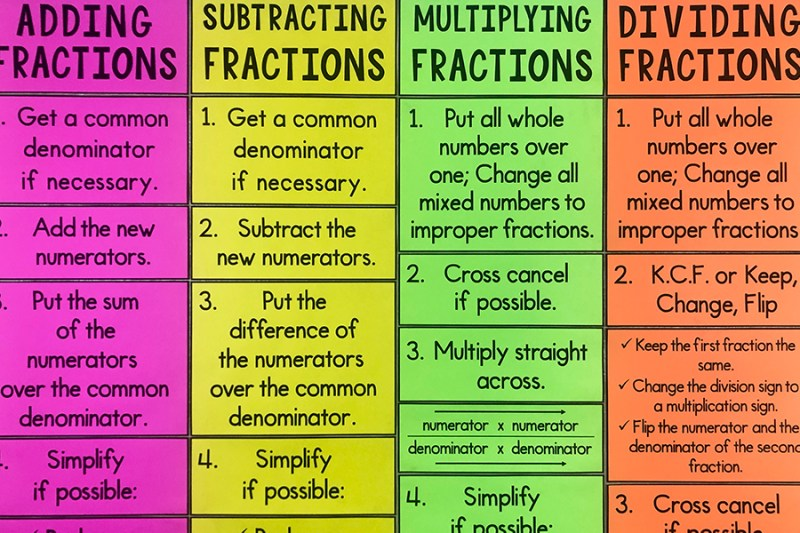 Your 5th, 6th, 7th, or 8th grade math students will really benefit from this fractions operations poster!  Having a constant reminder on the wall really helps!