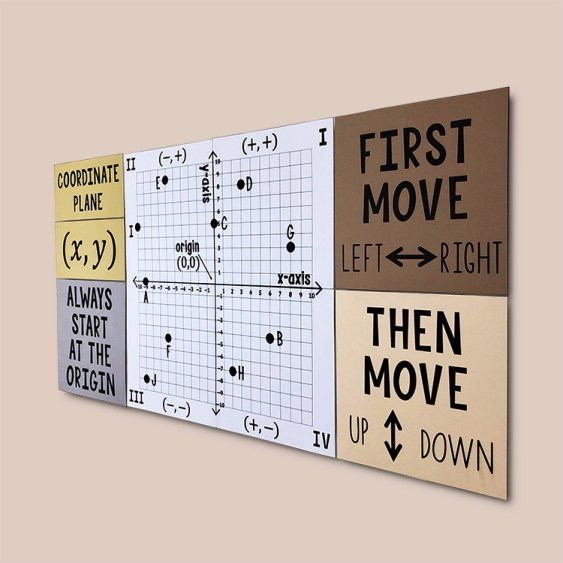 This Coordinate Plane Poster is a must have for any 6th, 7th, or 8th grade math class!  Help your class learn plotting points and identifying points on the coordinate plane with this beautiful math classroom decor!