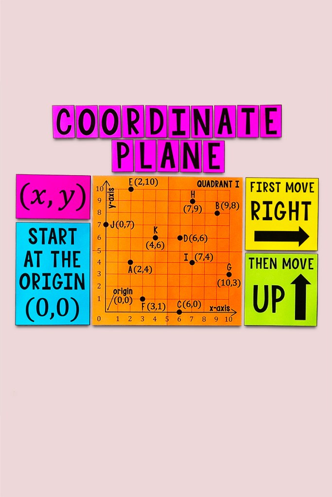 This One Quadrant Coordinate Plane Poster & Handout is a must have for any 4th, 5th, or 6th Grade Math Classroom!  Help your class learn plotting points and identifying points on the coordinate plane with this large printable poster!