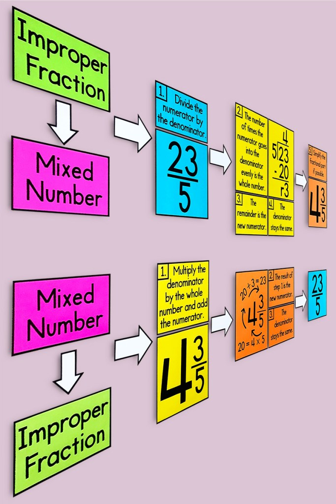 This converting mixed numbers & improper fractions poster will help your upper elementary math class and will look GREAT on your bulletin board!