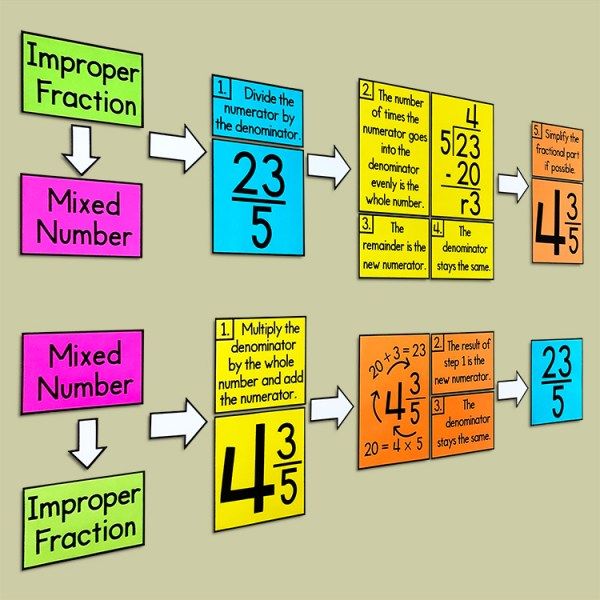 Converting Improper Fractions and Mixed Numbers Poster