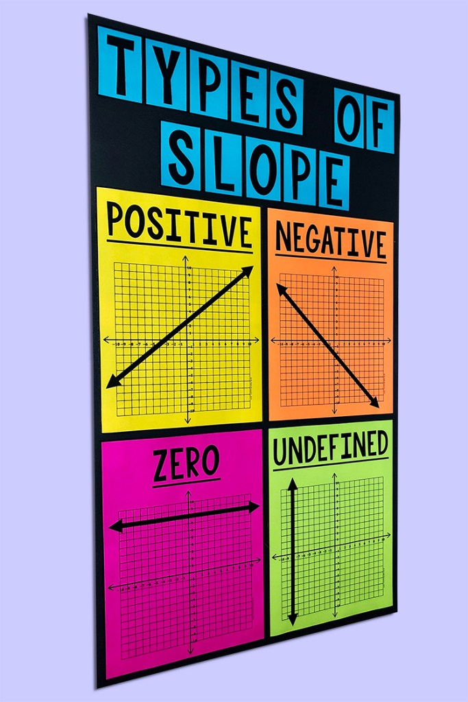 This Types of Slope Poster is a MUST HAVE poster for any middle school math classroom.  This large and vivid poster will look GREAT on your wall!