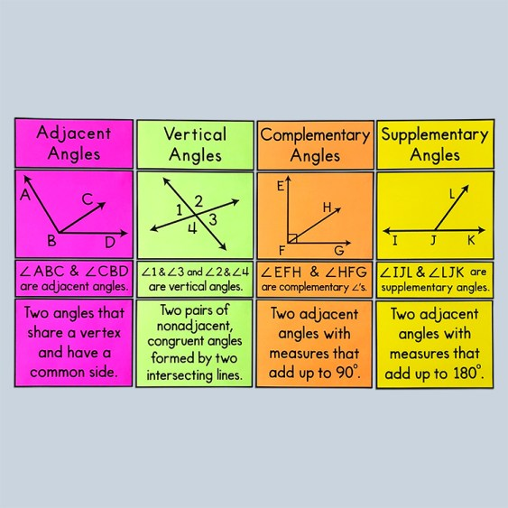 These bulletin board posters will help your 6th, 7th, or 8th grade math class identify types of angle pairs!  Add them to your word wall or anchor charts - this is cute math classroom decor!