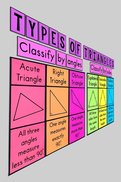 These eye-catching bulletin board posters will help your students learn the types of triangles and will look GREAT on your word wall with your anchor charts.  Some of your students may need help memorizing the differences between equilateral, isosceles, scalene, acute, right, and obtuse triangles. Having a constant reminder on the wall really helps!