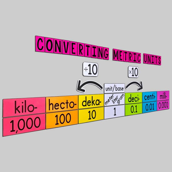 Convert Metric Units Poster Cover