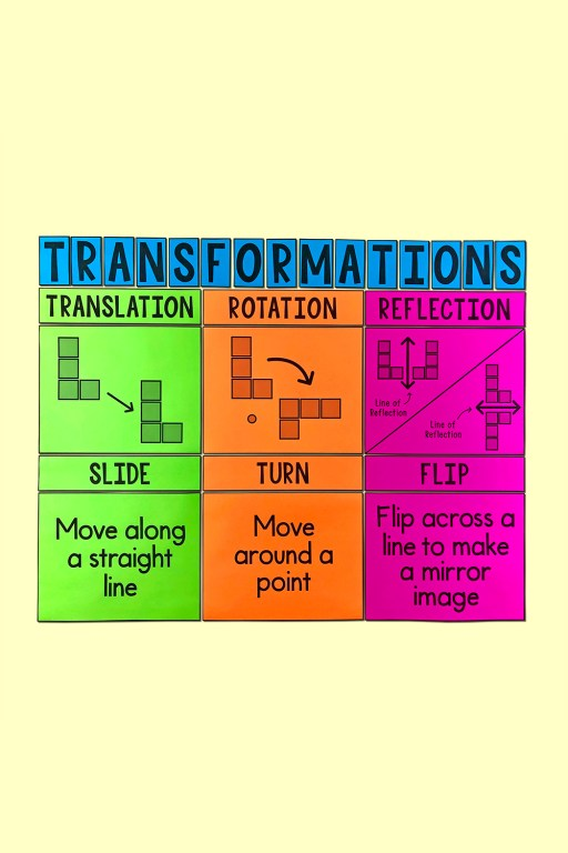 Need a little help teaching your 5th, 6th, 7th grade math class about transformations?  This bulletin board poster will look GREAT on your word wall and will really help your class!