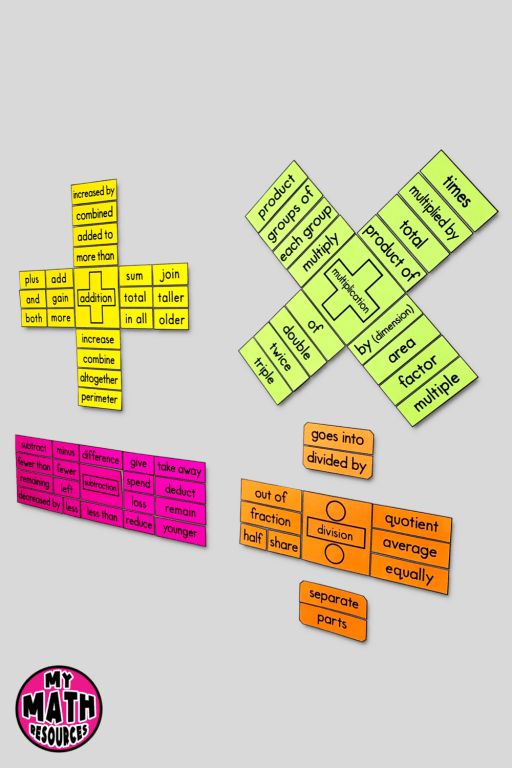 The Operations Key Words Vocabulary Posters will look GREAT in any 3rd, 4th, 5th, or 6th grade math classroom and will really help your students.  If you are looking for cute math bulletin board ideas, this is it!  These math vocabulary posters will POP off the wall!